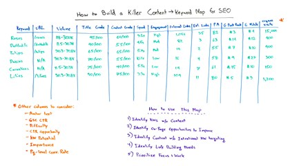 How to Build a Killer Content ? Keyword Map for SEO - Whiteboard Friday
